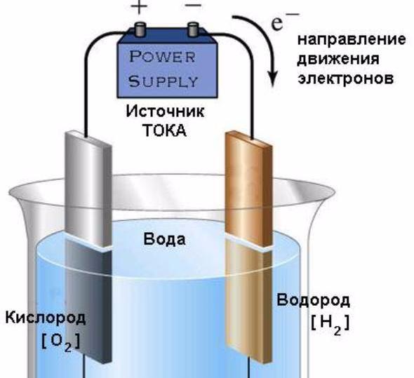 Электролизная очистка воды своими руками 72