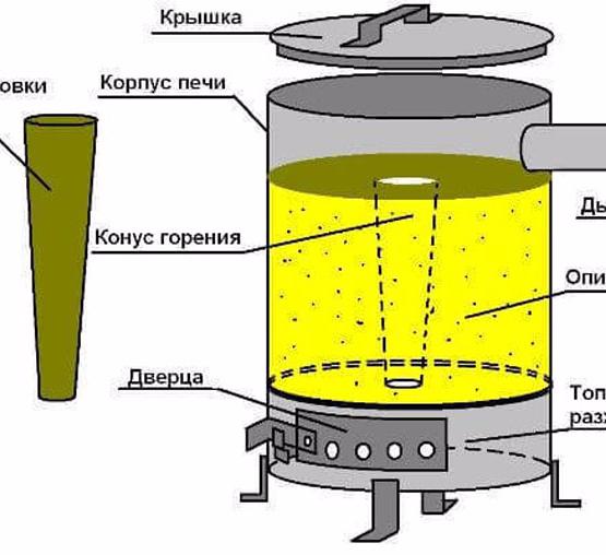 Печка на опилках длительного горения
