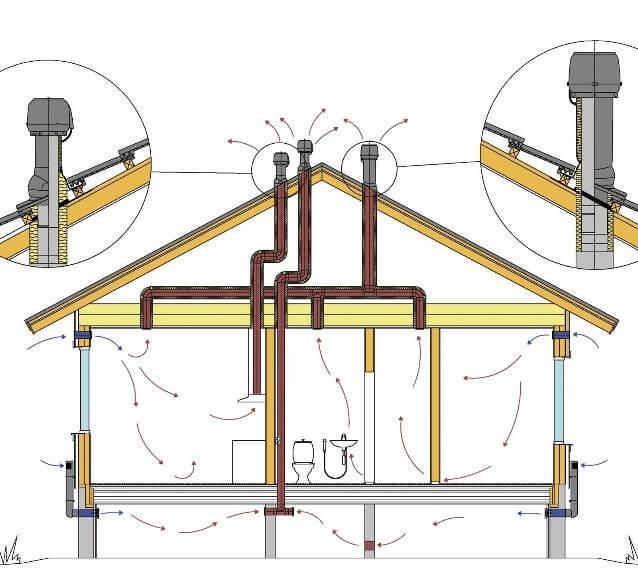 Вентиляция на даче
