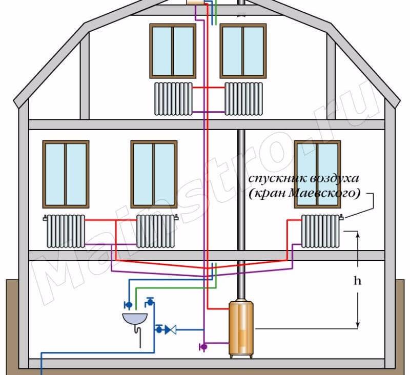 Отопление частного дома с нижней разводкой