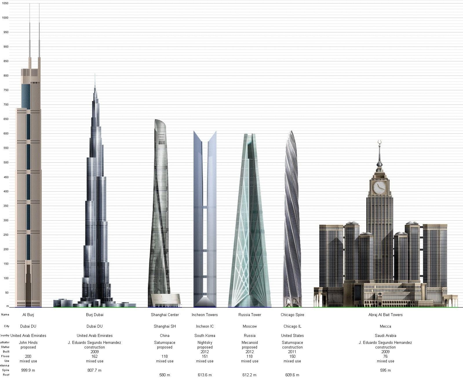 В 15 самых высоких зданий в мире в 2 14 году - YouTube
