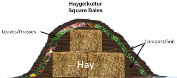 Органическое земледелие, пермакультура: высокая грядка из тюков соломы