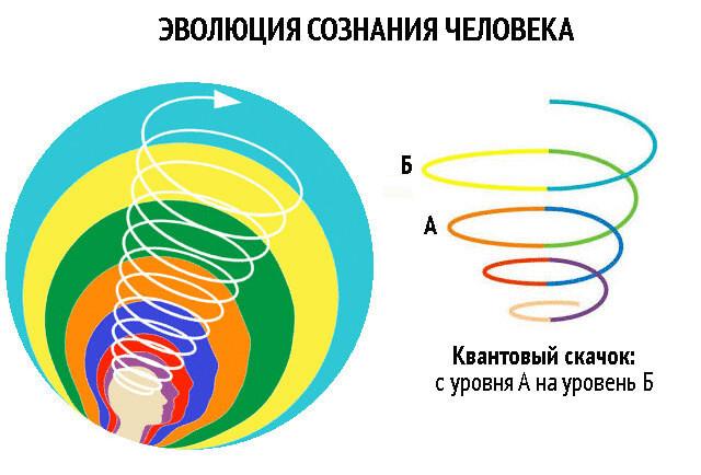 Эволюция сознания человека разворачивается по восходящей спирали