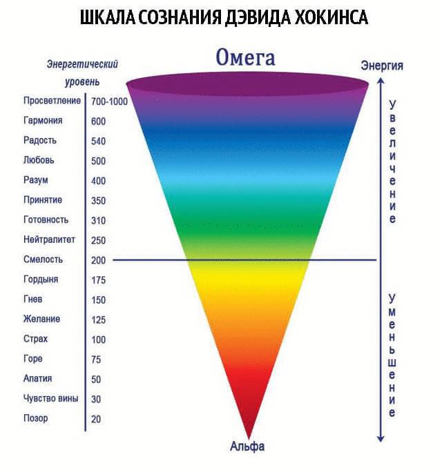 Шкала Сознания Дэвида Хокинса