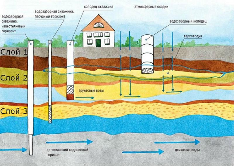 Как сделать колодец и настроить водоснабжение дома