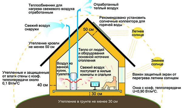 Рациональное проектирование распределения солнечной энергии