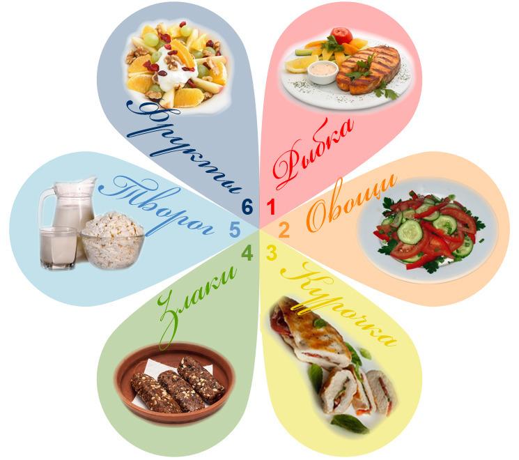 Диета Шесть лепестков: принципы и психология похудения