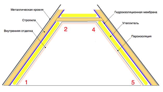 Двухскатная крыша утепленная своими руками 24