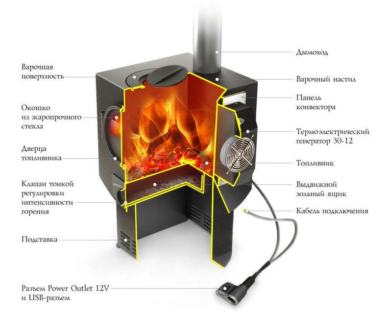 Как самим сделать электрогенератор 83