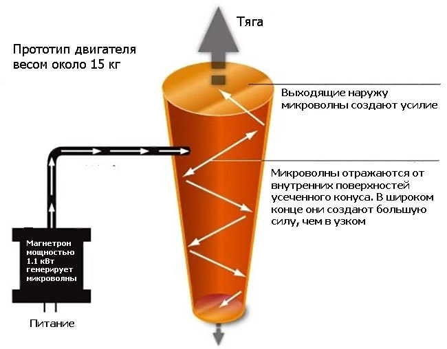 original_emdrive-rf-resonant-cavity-thru