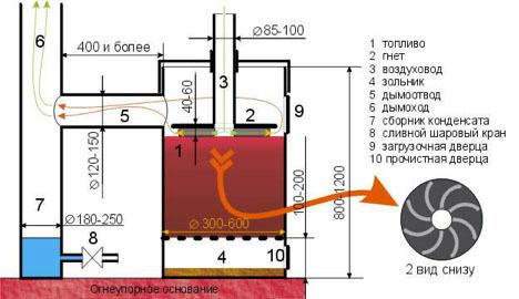 Пиролизный котел из газового баллона своими руками фото 304