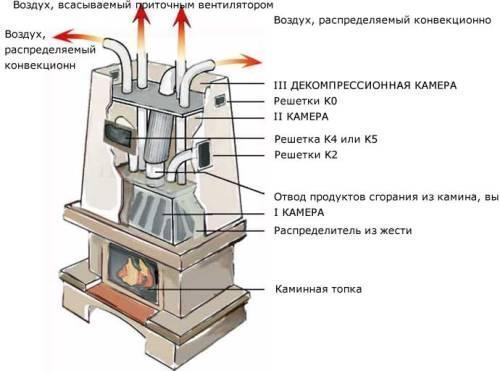 Как сделать отопление от камина своими руками фото 347