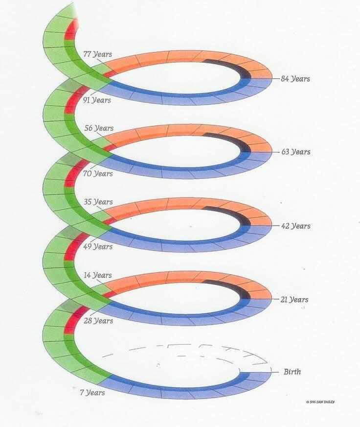 Семилетние циклы духовного развития