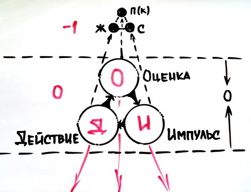 Эволюция Страдания в Наслаждение   Выход из треугольника Карпмана