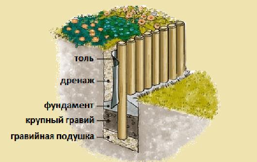 Подпорные стенки своими рукам