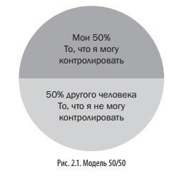 Контролируйте то, что в вашей власти: «<a href='http://econet.ru/articles/tagged?tag=%D0%BF%D1%80%D0%B0%D0%B2%D0%B8%D0%BB%D0%BE+50%25'>правило 50%</a>»
