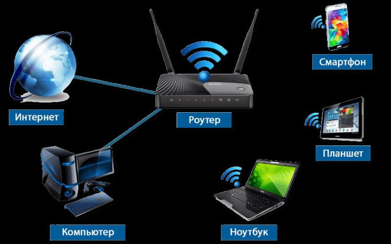 Узнайте почему нужно отключать wi-fi роутер по ночам... Эффект от радиации наносит нашему здоровью много вреда!