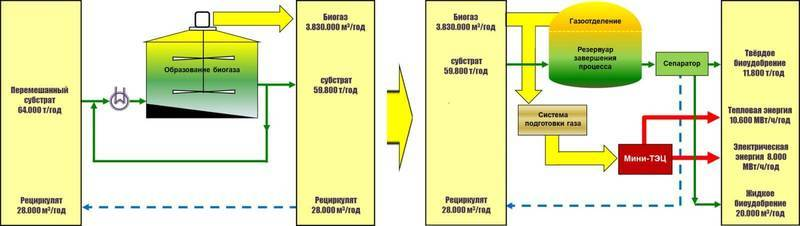 Біогазова установка для приватного будинку