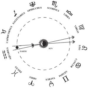 Как определить знак зодиака с точностью