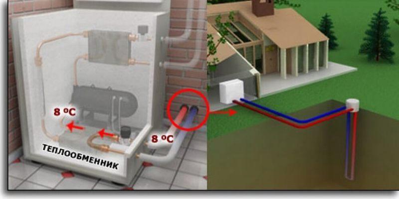 Виды отопления загородного дома без газа