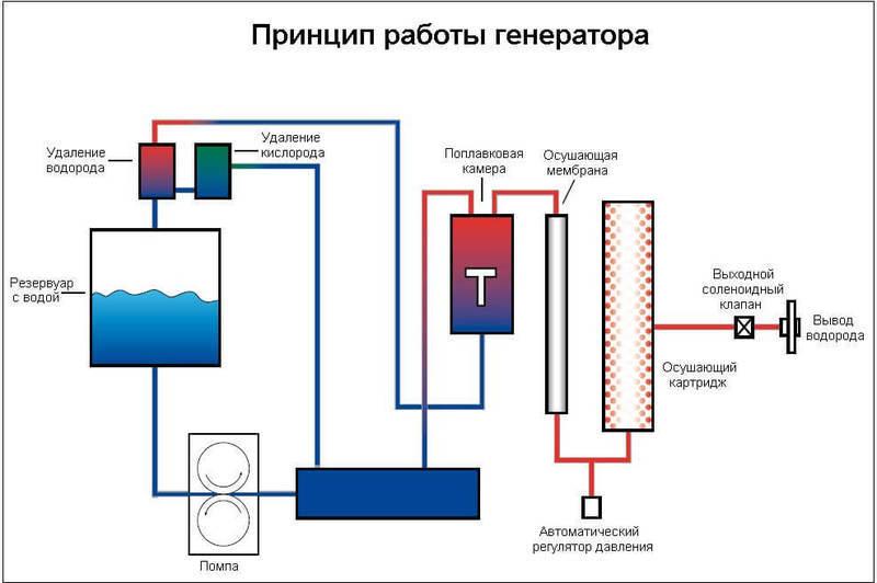Как сделать воду из водорода и кислорода - TSGbelg20.ru