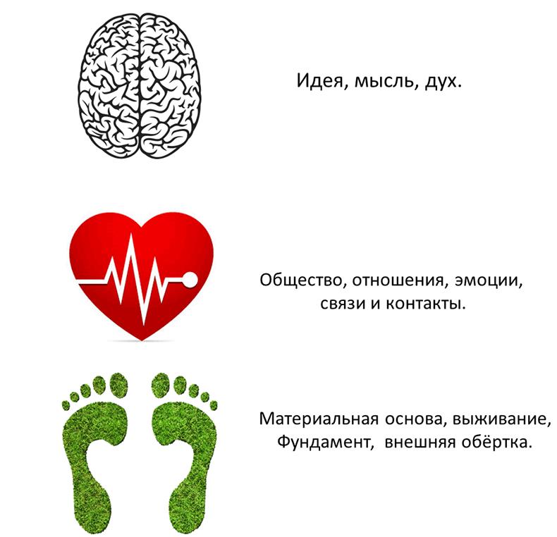 Универсальная схема для гармонизации и счастья