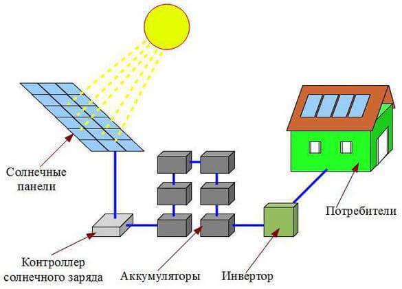 Контроллер заряда для солнечной батареи своими руками фото 499