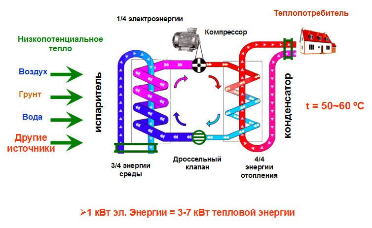 Альтернативная энергетика своими руками для дома