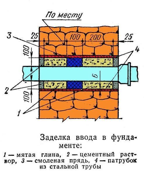Места прохода инженерных коммуникаций и металлоконструкций сквозь уже возведенные стены зданий