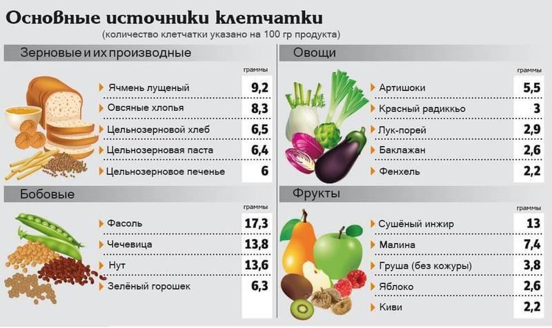Таблица продуктов с высоким содержанием клетчатки