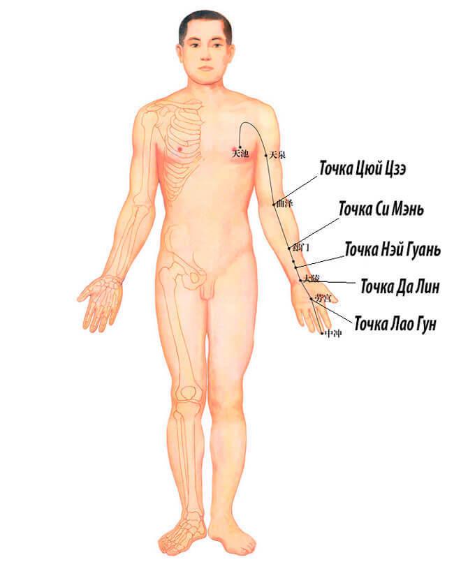 Простукивание энергетического канала перикарда восстановит здоровье
