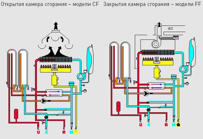 Как выбрать самый хороший газовый котел: критерии выбора лучшего варианта