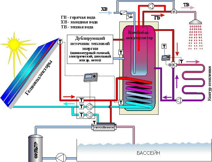 Отопление поезда схема