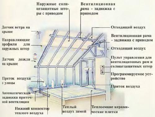 Как построить зимний сад своими руками