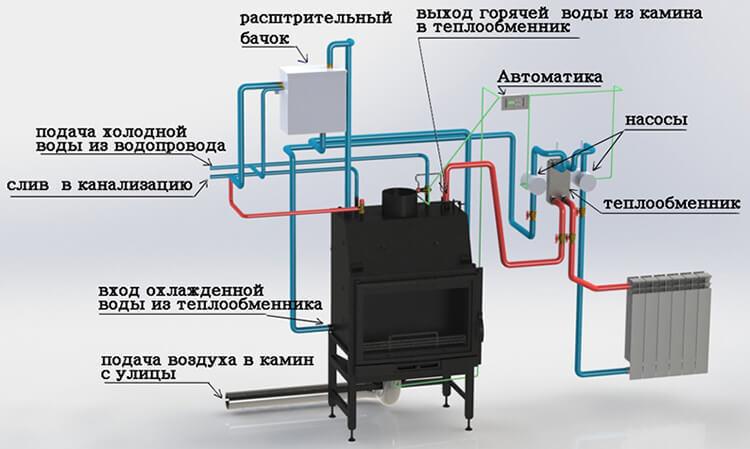 резервное отопление при отключении газа
