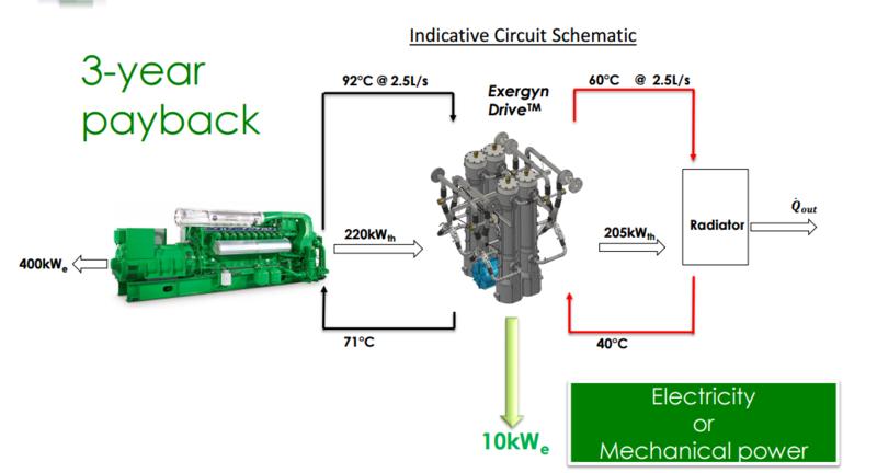 Энергоэффективный двигатель превращает отходы горячей воды в электричество