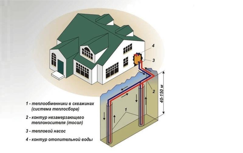 Геотермальное отопление загородного дома своими руками