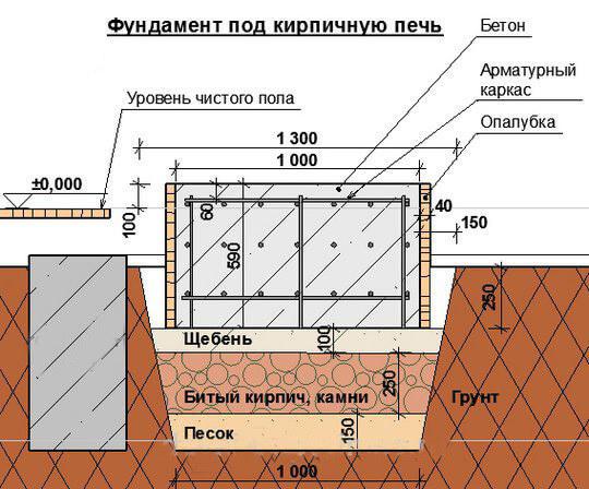 Ленточного мастикой битумной гидроизоляция фундамента
