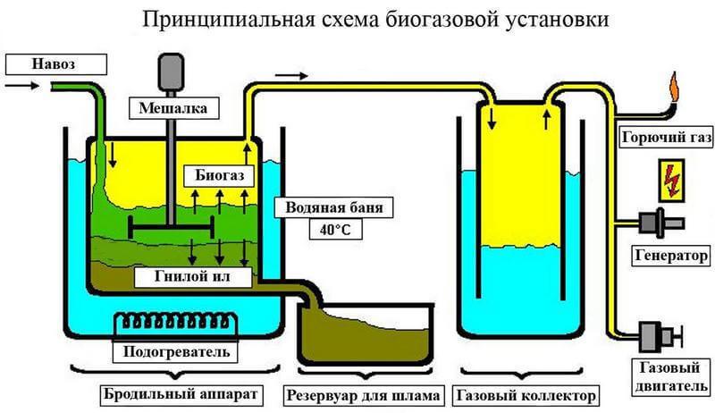 Установка для изготовления газа из навоза