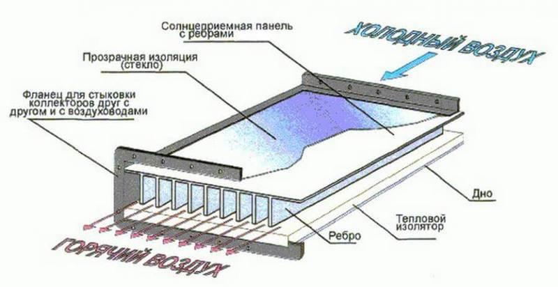 Солнечная энергия, солнечные фермы, модули, панели, батареи: Солнечное отопление для теплицы своими руками