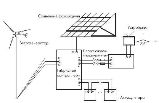 схема ветряной электростанции