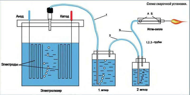 Как сделать водородную горелку своими руками