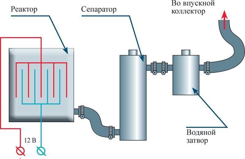 Мощный водородный генератор своими руками схема