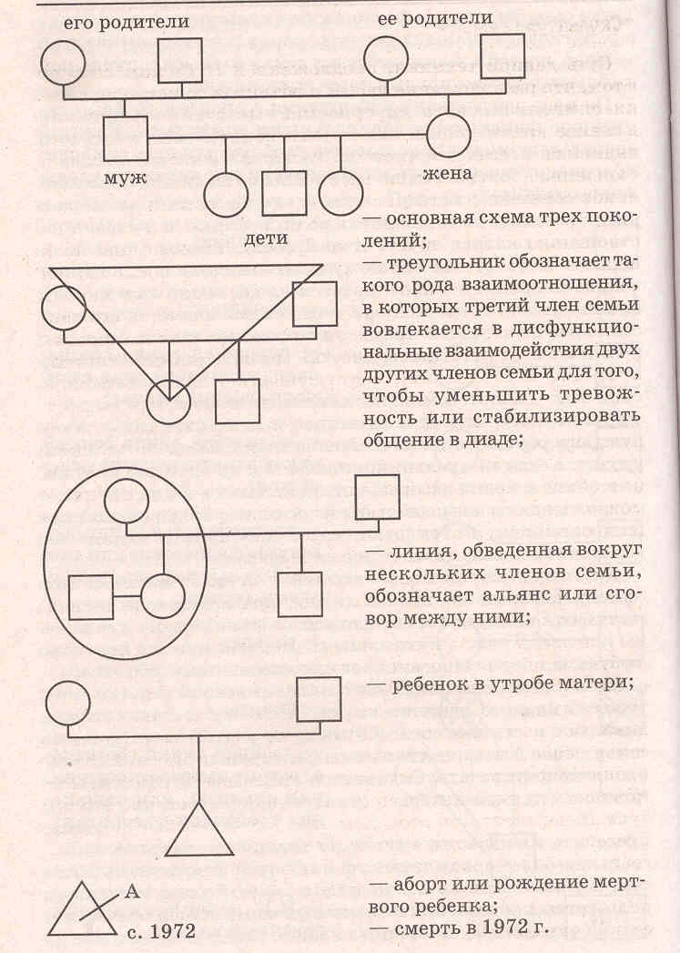 Генограмма - изучение семейной истории