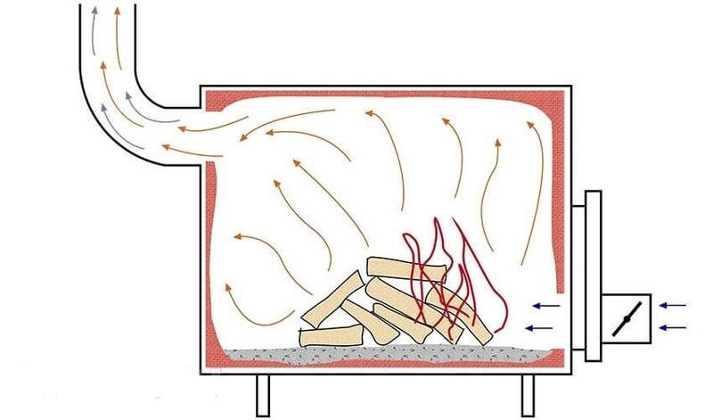 Как сделать долгую печь