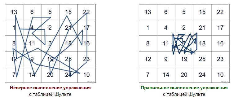 Работа с таблицами Шульте: активизация мозга