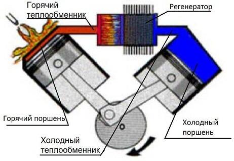 Теплообменник стирлинга производители водоводяных теплообменников