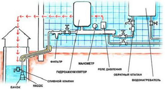 Водопровод своими руками от и до в квартире