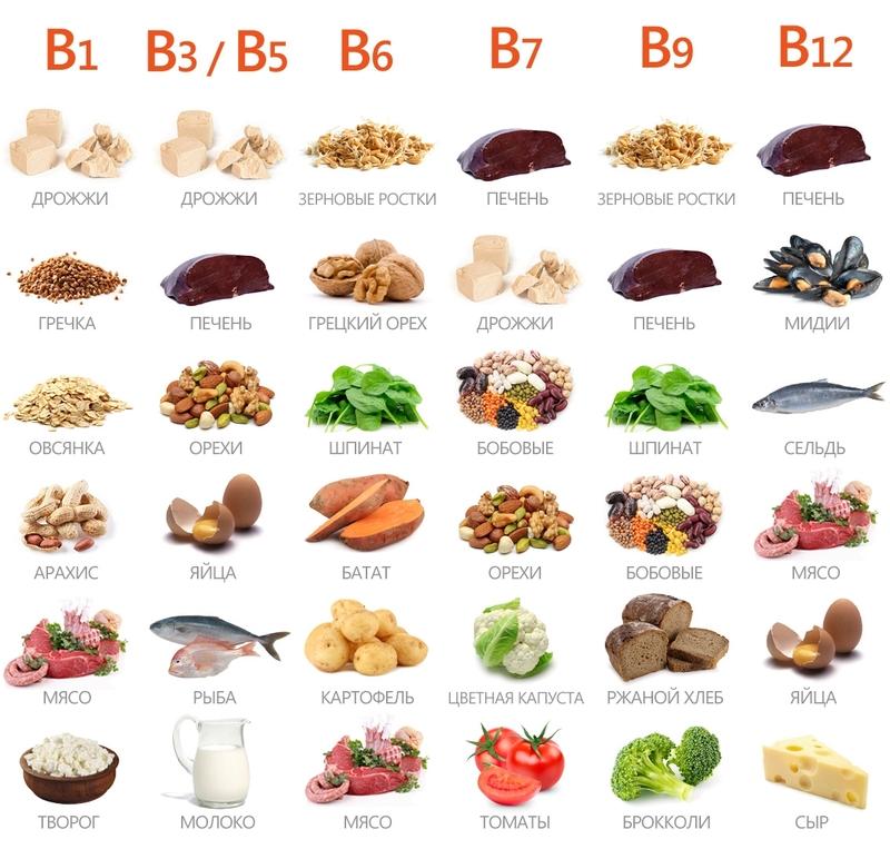 основных витаминов, в которых нуждается организм после 40 лет