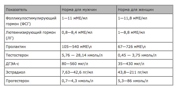 Анализ крови на гормоны расшифровка общий анализ крови нормальные показатели ребенка в год